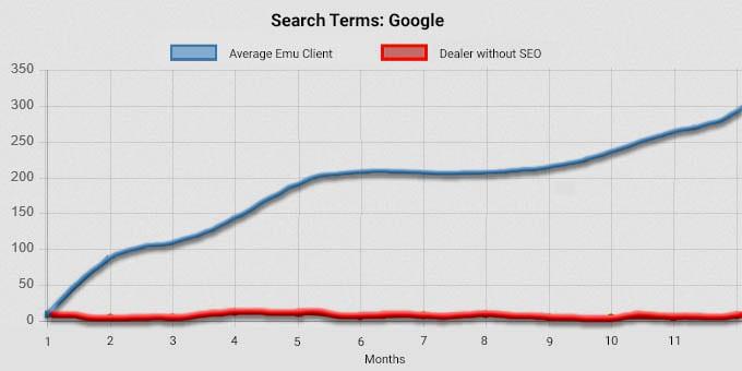 leads chart