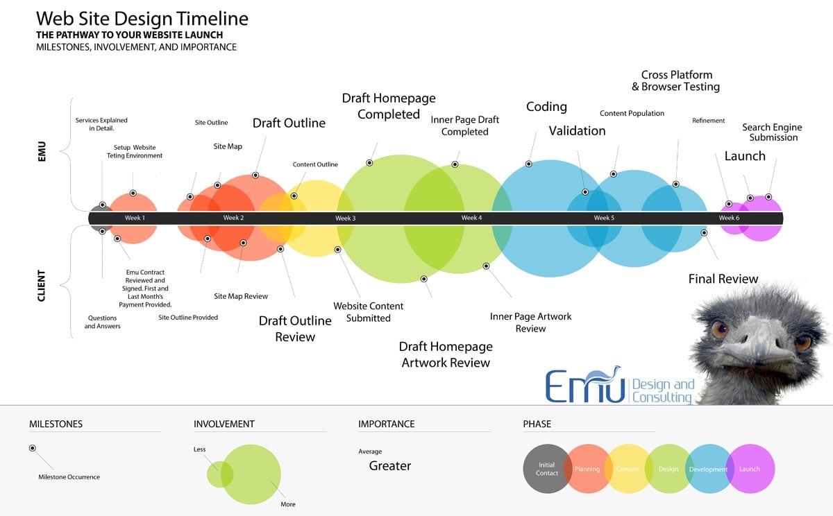 emu timeline